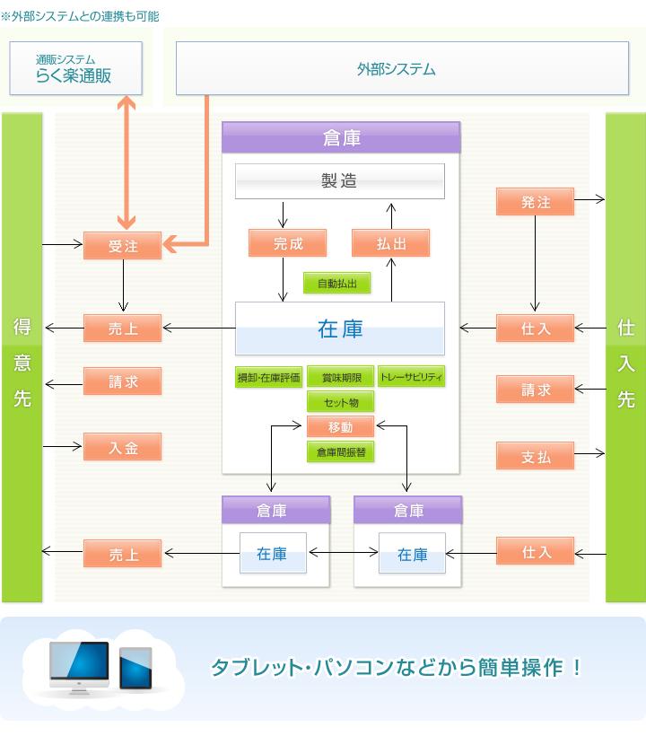 業務関連図